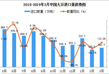 2019年3月中国大豆进口量为491.7万吨 同比下降13.2%