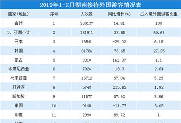 2019年1-2月湖南省入境旅游市場統計:接待入境游客超60萬人(附圖表)