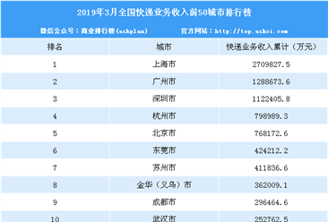 2019年1-3月中国快递业务收入50强城市排行榜