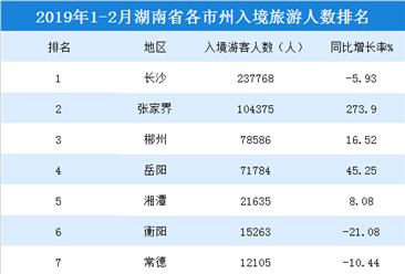 2019年1-2月湖南各市州入境旅游人數排行榜:長沙/張家界/郴州位列前三(附榜單)
