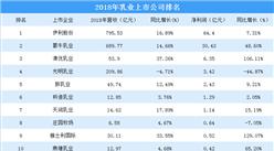 """2018年中国乳业上市公司业绩分析:""""三国演义""""变成""""双龙戏珠"""""""