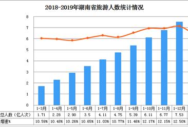 2019年1-2月湖南省旅游市场发展分析:旅游总收入同比增长14.21%(图)