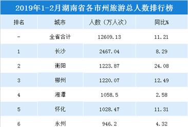 2019年1-2月湖南省各市州旅游人数排行榜:5市州游客数超1000万