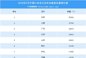 2019年3月中国各省市电动汽车充电桩数量排行榜