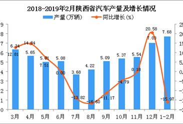 2019年1-2月陕西省汽车产量为7.68万辆 同比下降15.97%