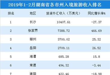 2019年1-2月湖南各市州入境旅游收入统计:4市州超1000万美元(附榜单)