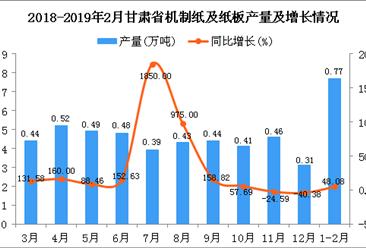 2019年1-2月甘肃省机制纸及纸板产量同比增长48.08%
