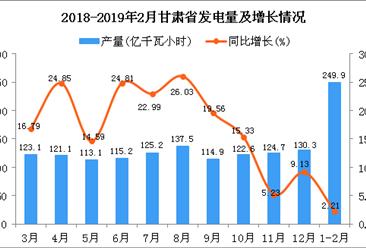 2019年1-2月甘肃省发电量为249.9亿千瓦小时 同比增长2.21%