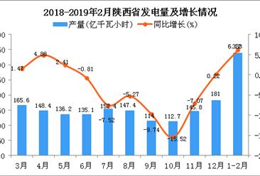 2019年1-2月陕西省发电量为338亿千瓦小时 同比增长6.12%