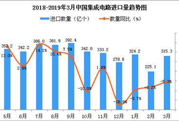 2019年3月中国集成电路进口量为315.3亿个 同比下降5.3%