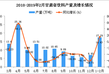 2019年1-2月甘肃省饮料产量为17.29万吨 同比增长14.43%