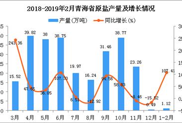 2019年1-2月青海省原盐产量为1.12万吨 同比增长107.41%