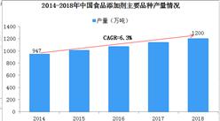 2019年中国食品添加剂行业发展现状及趋势分析(图)
