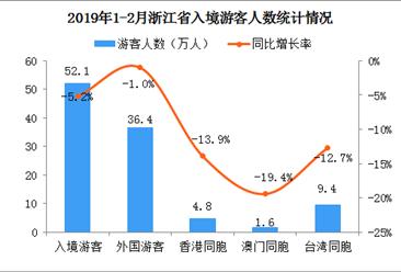 2019年1-2月浙江省出入境旅游数据分析:入境游客同比下降5.2%(图)