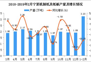 2019年1-2月宁夏机制纸及纸板产量为3.23万吨 同比下降20.25%