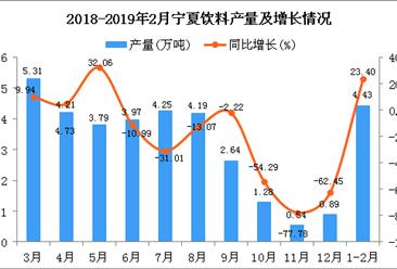 2019年1-2月宁夏饮料产量为4.43万吨 同比增长23.4%