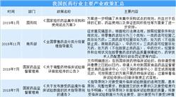 2019年我国医药行业法律法规及产业政策汇总(表)