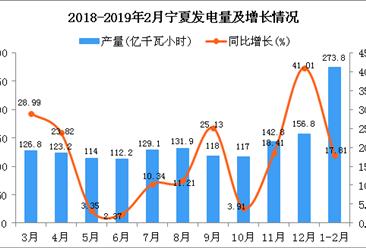 2019年1-2月宁夏发电量为273.8亿千瓦小时 同比增长17.81%