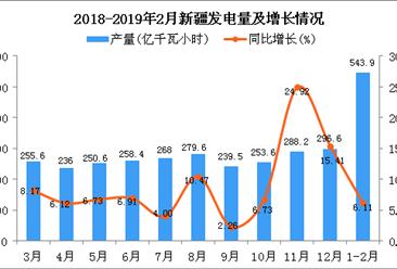 2019年1-2月新疆发电量为543.9亿千瓦小时 同比增长6.11%