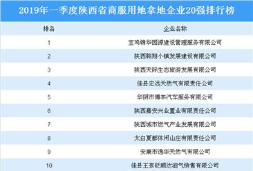 商业地产招商情报:2019年一季度陕西省商服用地拿地企业20强排行榜