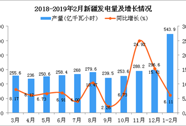 2019年1-2月新疆发电量同比增长6.11%