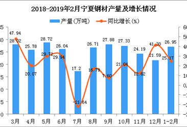 2019年1-2月寧夏鋼材產量為26.95萬噸 同比增長25.17%