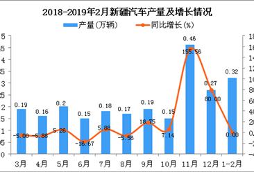 2019年1-2月新疆汽车产量及增长情况分析