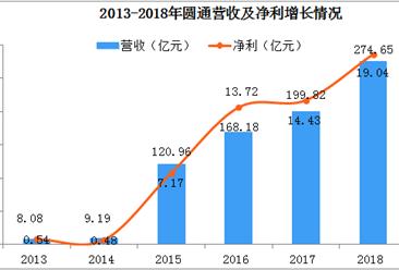 2018年圆通营收274.65亿元  业务完成量66.64亿件