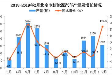 2019年1-2月北京市新能源汽车产量同比增长170.6%