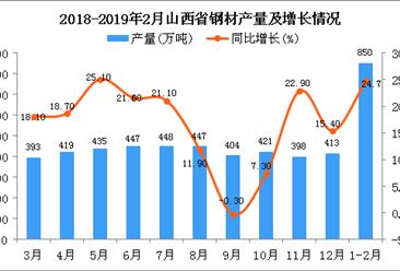 2019年1-2月山西省鋼材產量為850萬噸 同比增長24.7%