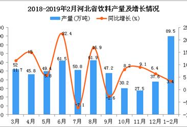 2019年1-2月河北省饮料产量及增长情况分析