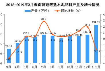 2019年1-2月海南省硅酸盐水泥熟料产量为194.75万吨 同比下降17.9%