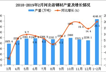 2019年1-2月河北省鋼材產量為4148.8萬噸 同比增長20.1%