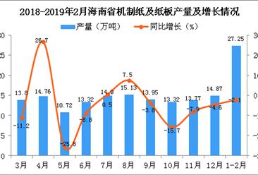 2019年1-2月海南省机制纸及纸板产量为27.25万吨 同比下降2.1%