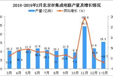 2019年1-2月北京市集成电路产量为15.3亿块 同比下降18.7%