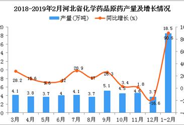 2019年1-2月河北省化学药品原药产量同比增长90.6%