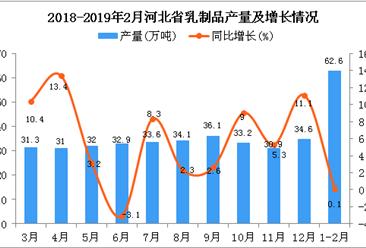 2019年1-2月河北省乳制品产量为62.6万吨 同比增长0.1%