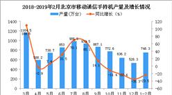 2019年1-2月北京市手机产量为746.3万台 同比下降23.5%