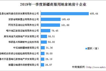 商业地产招商情报:2019年一季度新疆商服用地拿地企业20强排行榜
