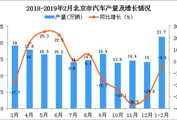 2019年1-2月北京市汽车产量及增长情况分析:同比下降4.6%