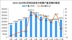 2019年1-2月河北省电力电缆产量同比增长12.9%