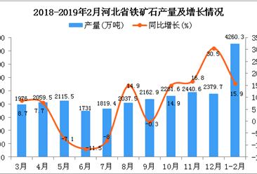 2019年1-2月河北省铁矿石产量为4260.3万吨 同比增长15.9%