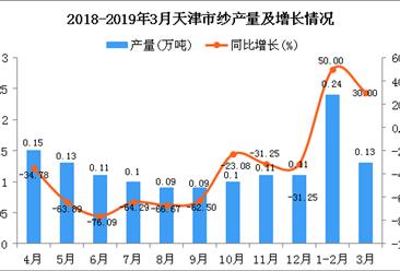 2019年1-3月天津市纱产量为0.37万吨 同比增长42.31%