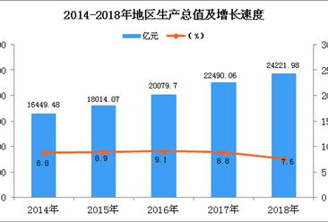 2018年深圳统计公报:GDP总量24221.98亿 常住人口增加49.83万(附图表)