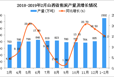 2019年1-2月山西省焦炭产量为1502万吨 同比增长15.2%