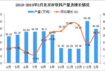 2019年3月北京市饮料产量为48.88万吨 同比增长24.16%
