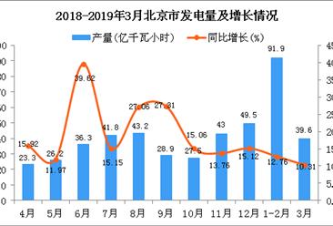 2019年1季度北京市发电量为131.7亿千瓦小时 同比增长12.18%