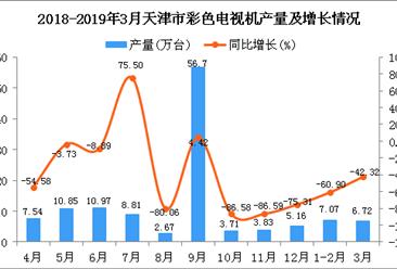 2019年1季度天津市彩色电视机产量为13.79万台 同比下降53.62%