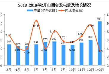 2019年1-2月山西省发电量为517亿千瓦时 同比增长3.5%