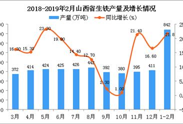 2019年1-2月山西省生铁产量为842万吨 同比增长21.8%